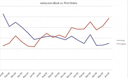 print_vs_digital_oreillydotcom.png