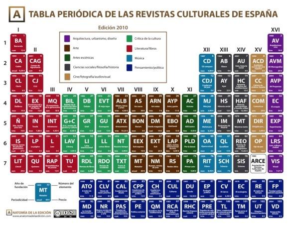 Tabla_periodica_revistas_culturales
