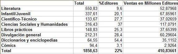 ventas_editores_comercio_interior_2011