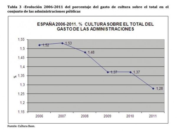 España_Cultura_Administraciones