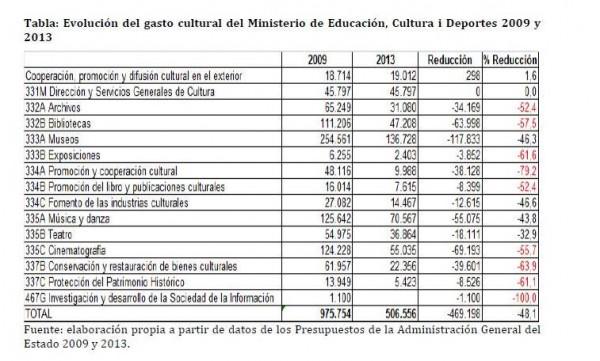 evolucion_gasto_ministerio