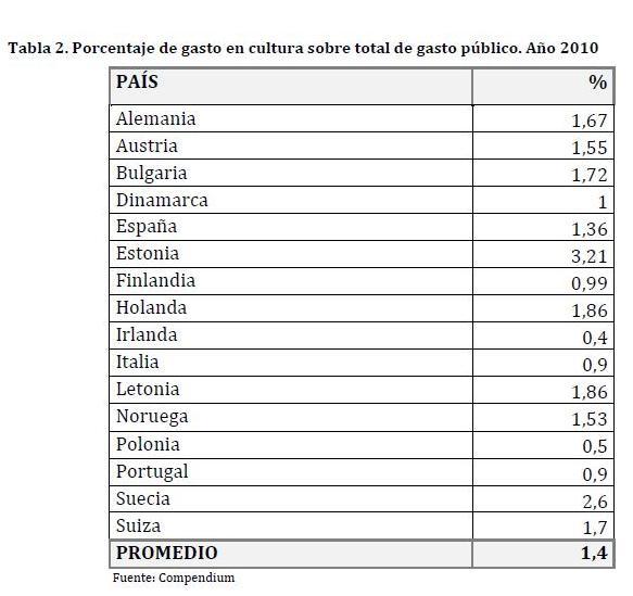 procentaje cultura gasto público