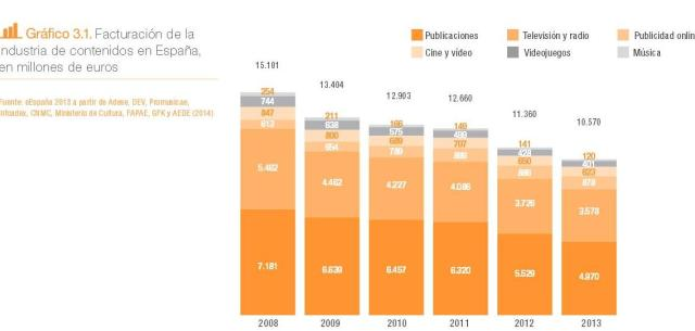 Facturacion_contenidos_digitales_orange_2013