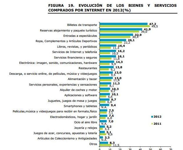 bienes_comprados_por_internet_2011-2012