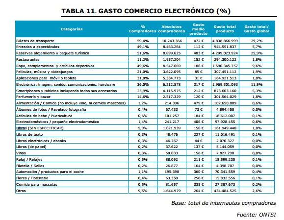 gasto_comercio_electronico