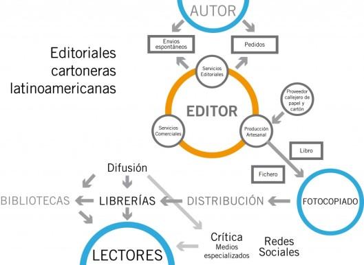 Editoriales-cartoneras-latinoamericanas-1024x749