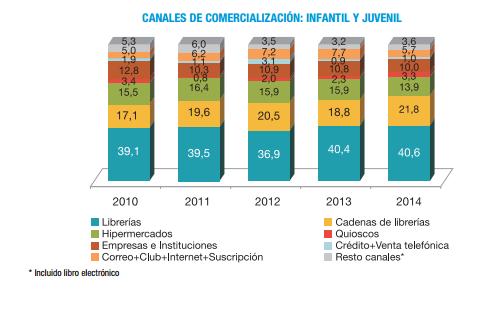 infantil_juvenil_canales