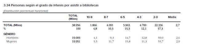 Interesasistiralasbibliotecas_blog