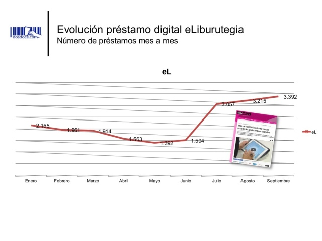 evolucionprestamodigital