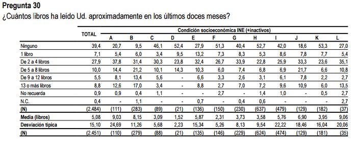 Lectura_Condicionsocioeconomica