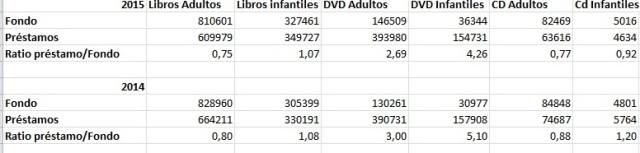 Estadisticas_Bibliotecas_Madrid